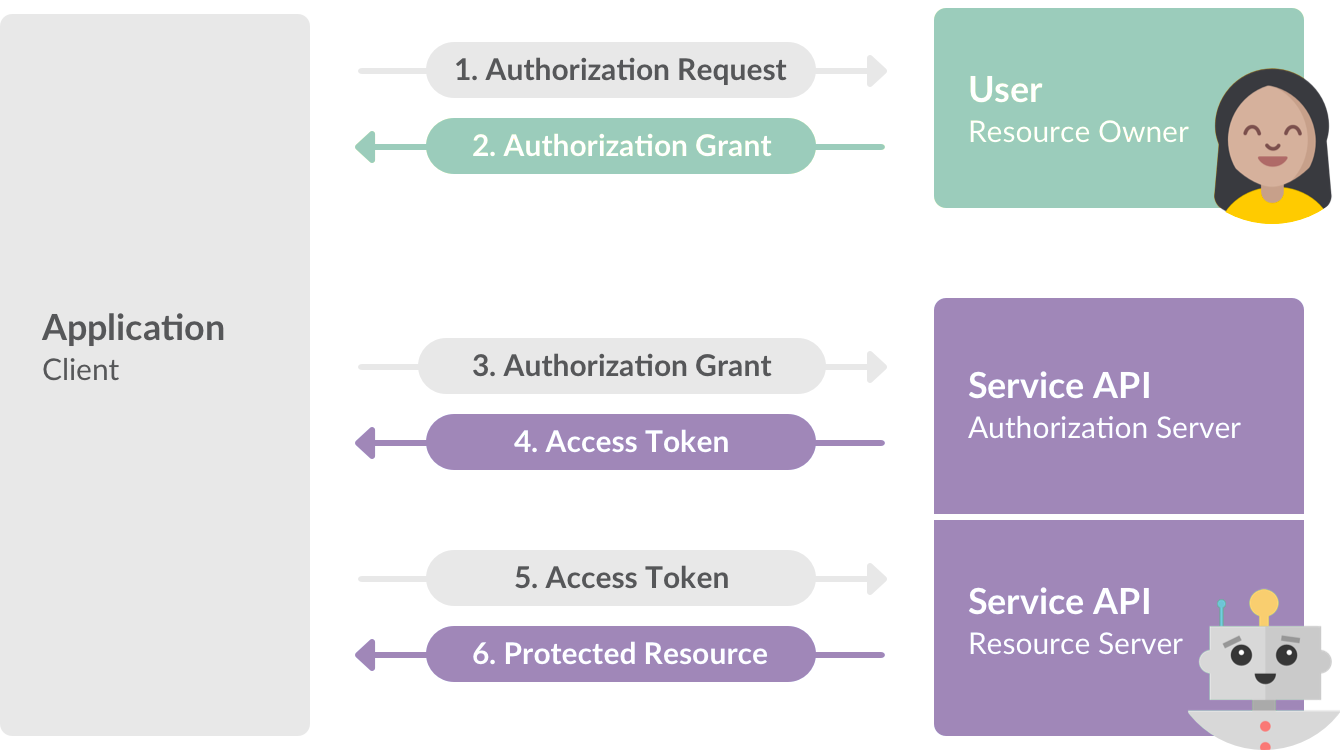 OAuth authorization workflow
